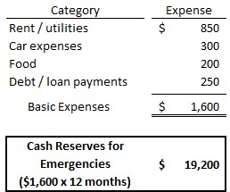 Cash Reserves Calc