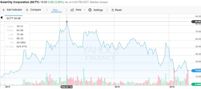 SolarCity Stock Chart